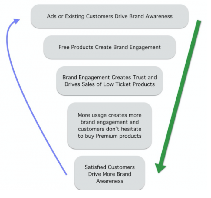 How to build a brand without advertising?_Pic1